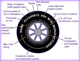 All about Motorhome Tyres